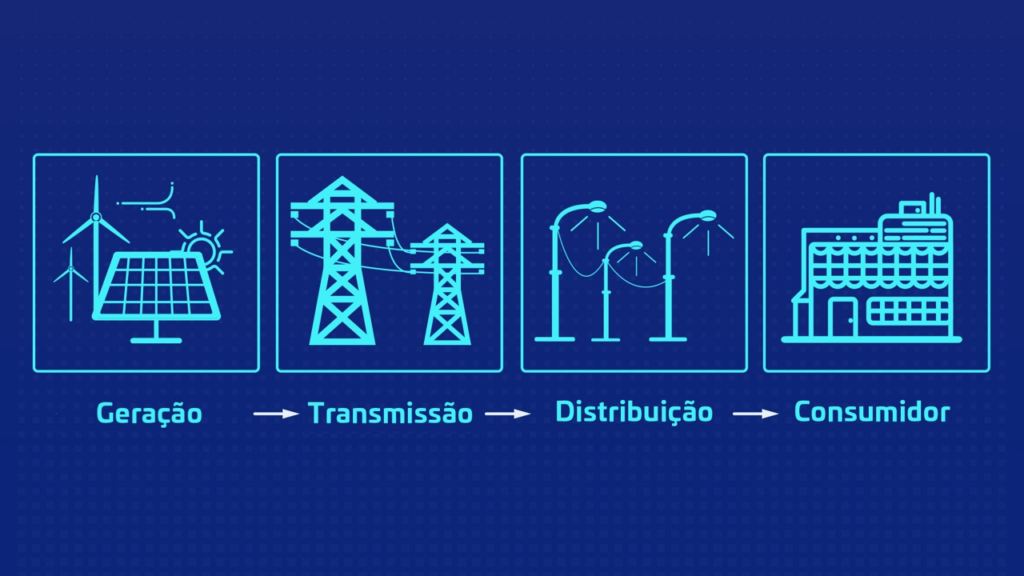 fluxo do mercado cativo de energia