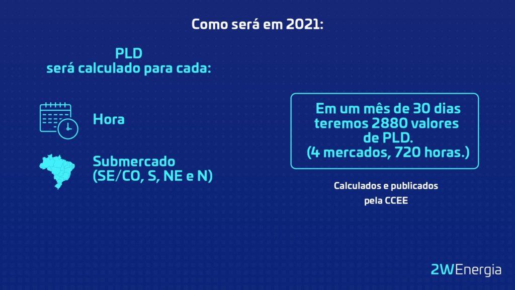 PLD em 2021