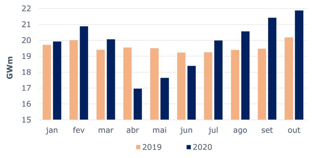 Gráfico 02: Comparativo de Consumo anual acumulado para Mercado Livre. Fonte: CCEE, 2020.
