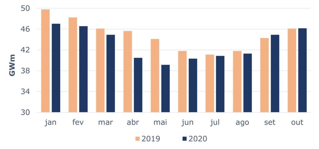Gráfico 03: Comparativo de Consumo anual acumulado para Mercado Regulado - Fonte: CCEE, 2020.