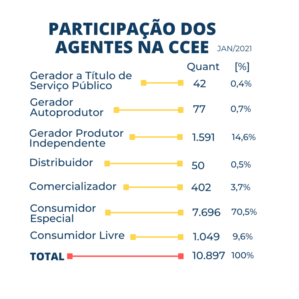 GRAFICO PARTICIPAÇÃO DOS AGENTES NA CCEE MERCADO LIVRE DE ENERGIA ELÉTRICA
