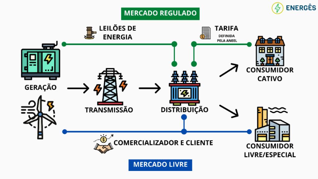 Imagem que explica a diferença entre mercado livre de energia eletrica e mercado regulado