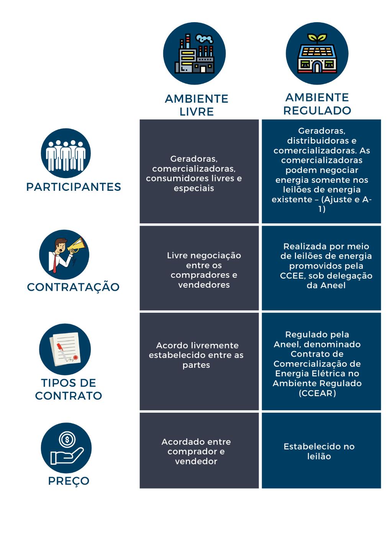 ambiente de contratação livre e ambiente de contratação regulada ACR e ACL